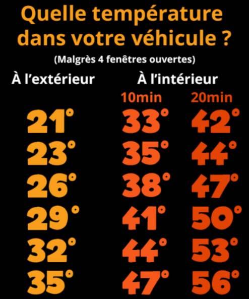 comparaison températures intérieur extérieur